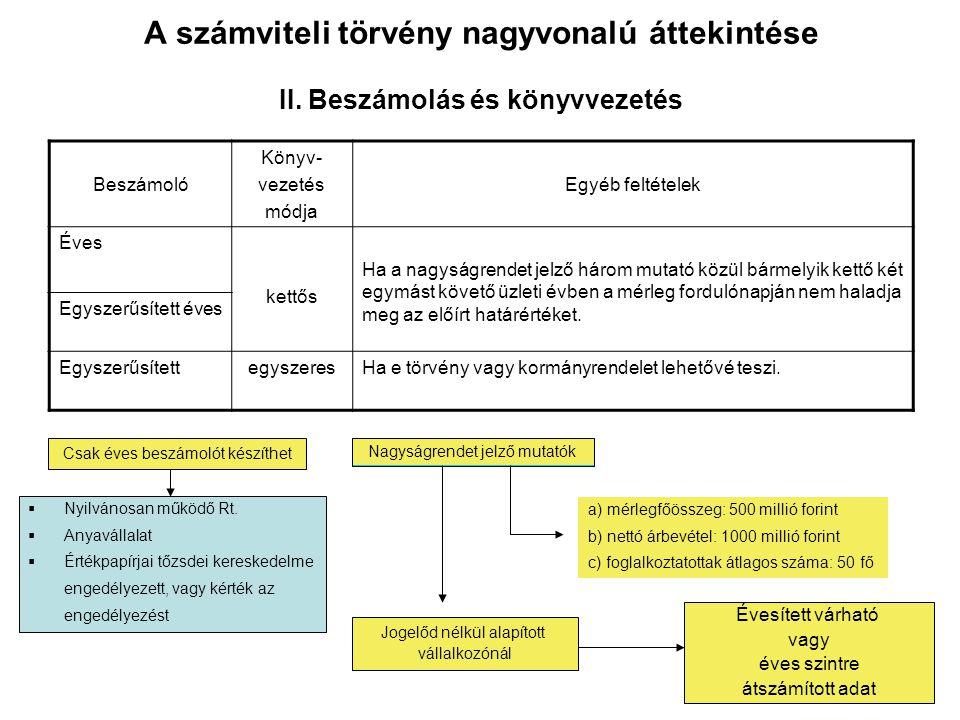 A számviteli törvény nagyvonalú áttekintése II