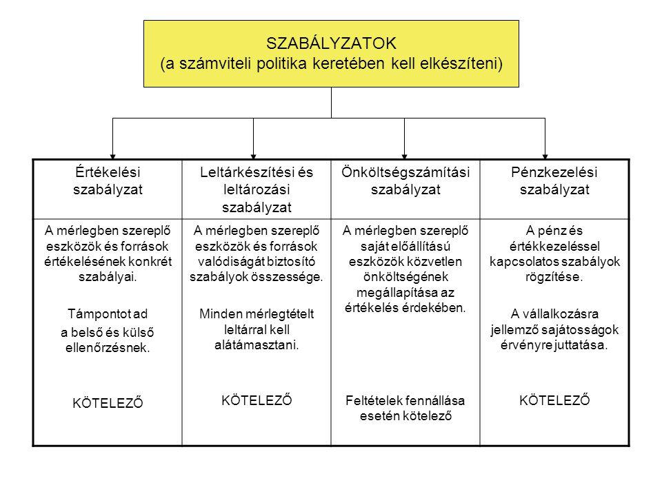 SZABÁLYZATOK (a számviteli politika keretében kell elkészíteni)