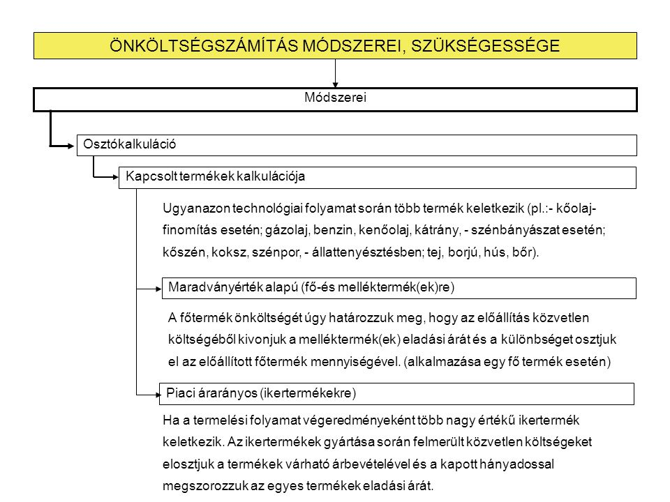 ÖNKÖLTSÉGSZÁMÍTÁS MÓDSZEREI, SZÜKSÉGESSÉGE