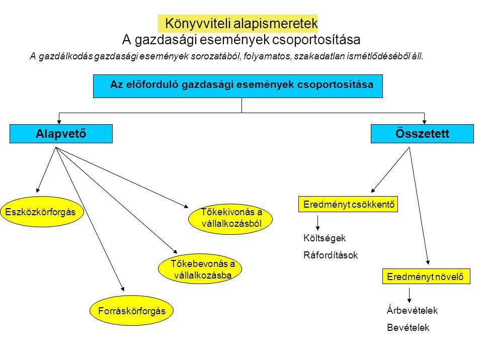 Könyvviteli alapismeretek A gazdasági események csoportosítása
