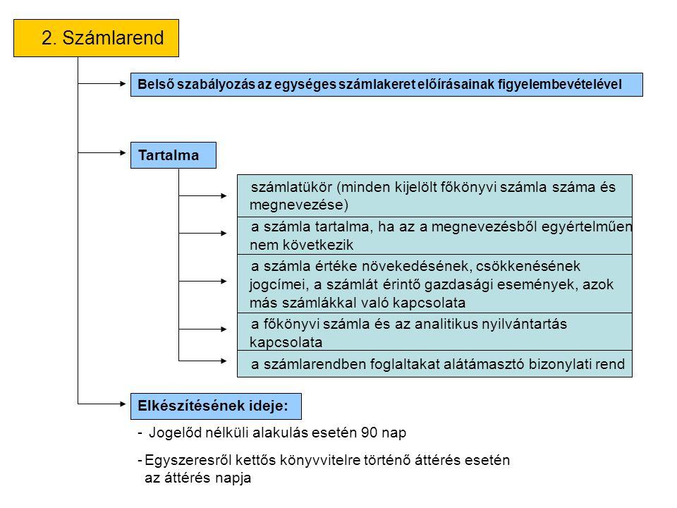 2. Számlarend Belső szabályozás az egységes számlakeret előírásainak figyelembevételével. Tartalma.
