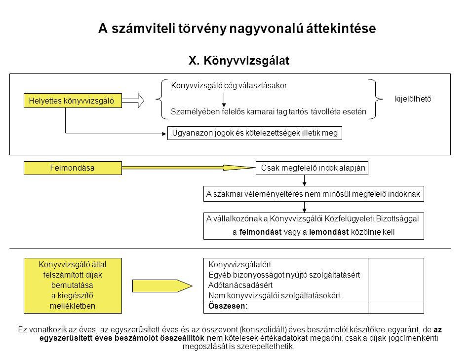 A számviteli törvény nagyvonalú áttekintése X. Könyvvizsgálat
