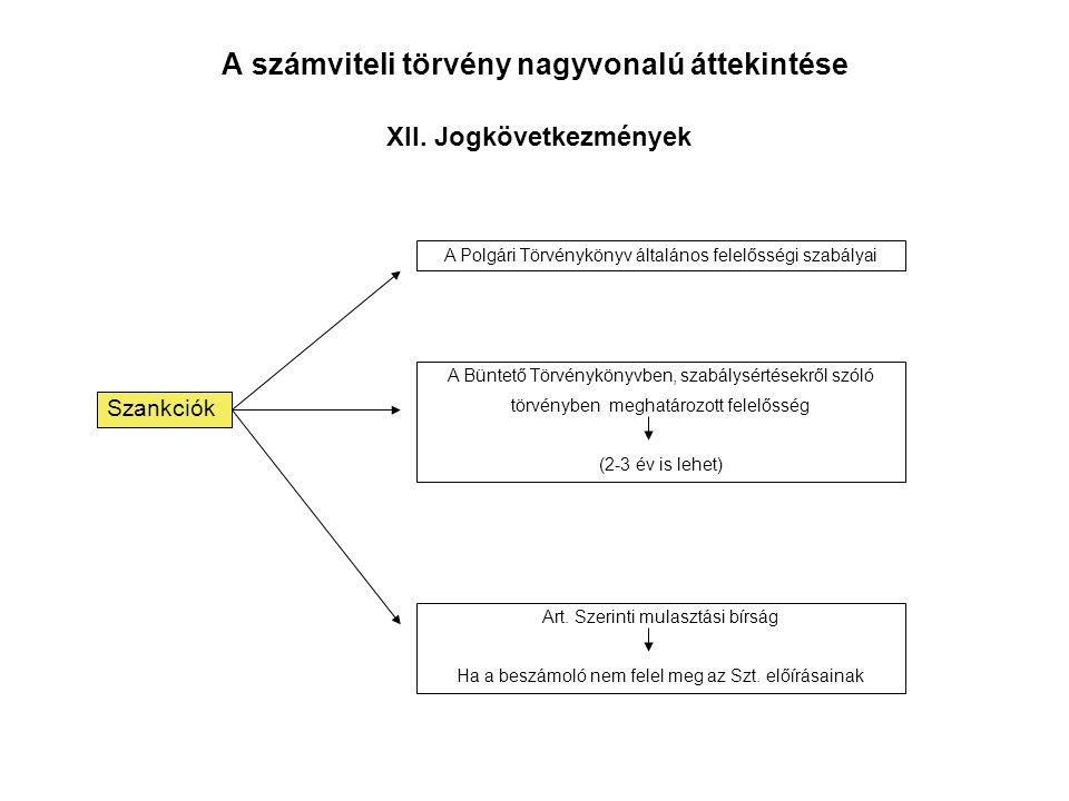 A számviteli törvény nagyvonalú áttekintése XII. Jogkövetkezmények