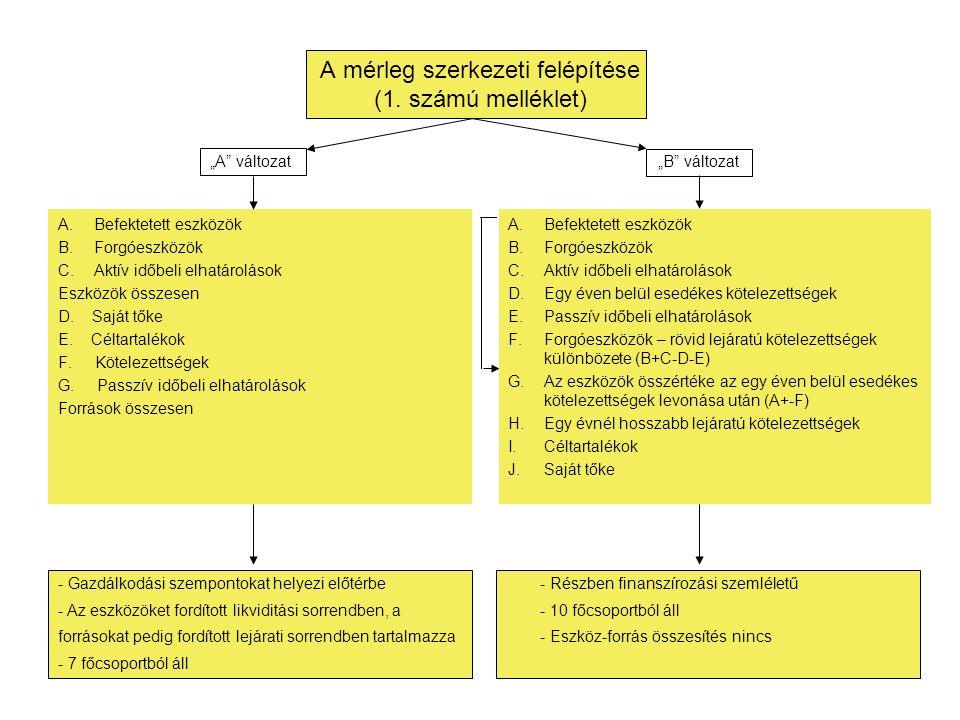 A mérleg szerkezeti felépítése (1. számú melléklet)