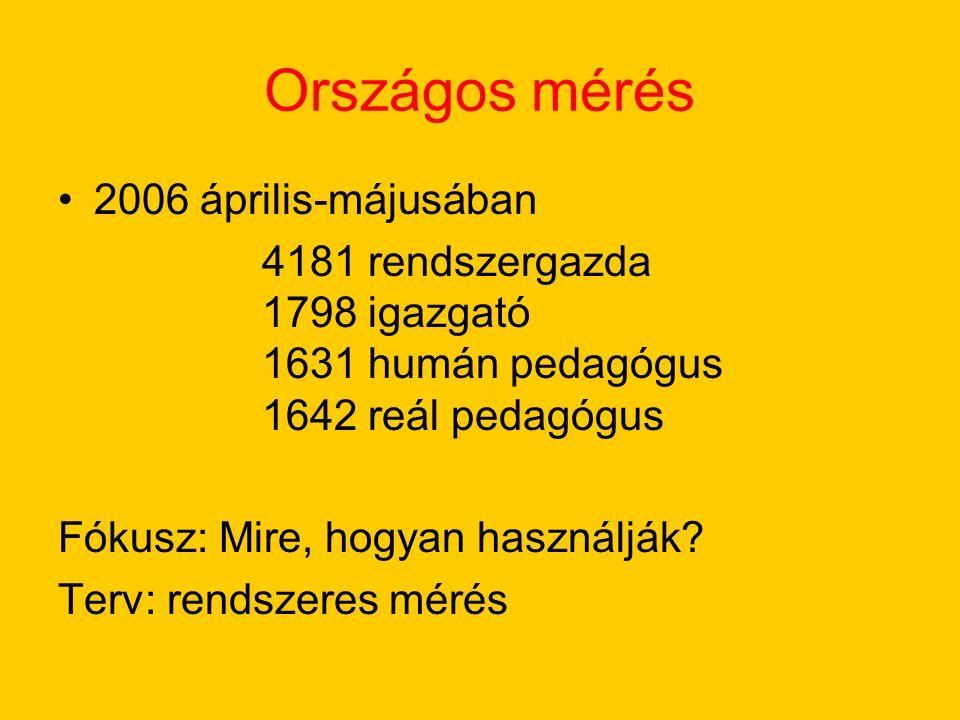 Országos mérés 2006 április-májusában