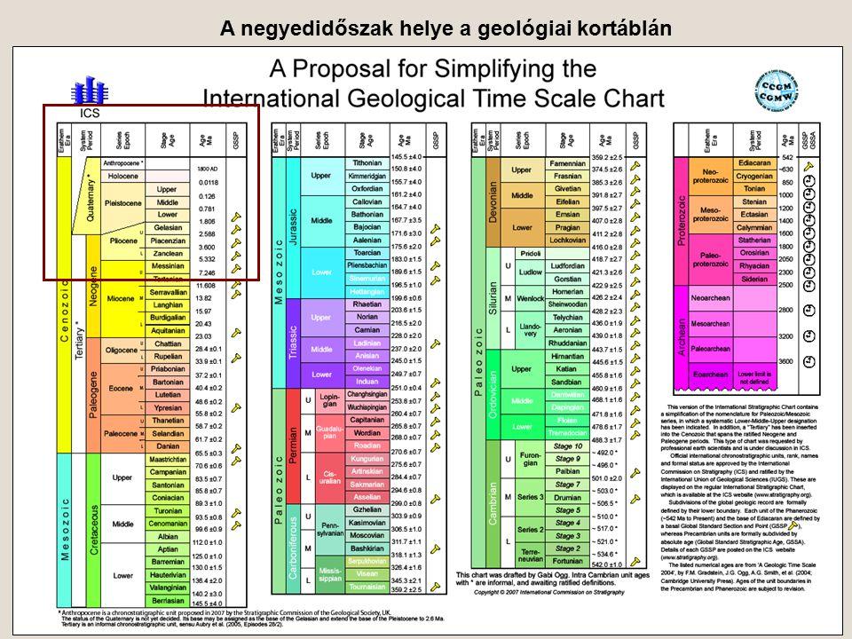 A negyedidőszak helye a geológiai kortáblán