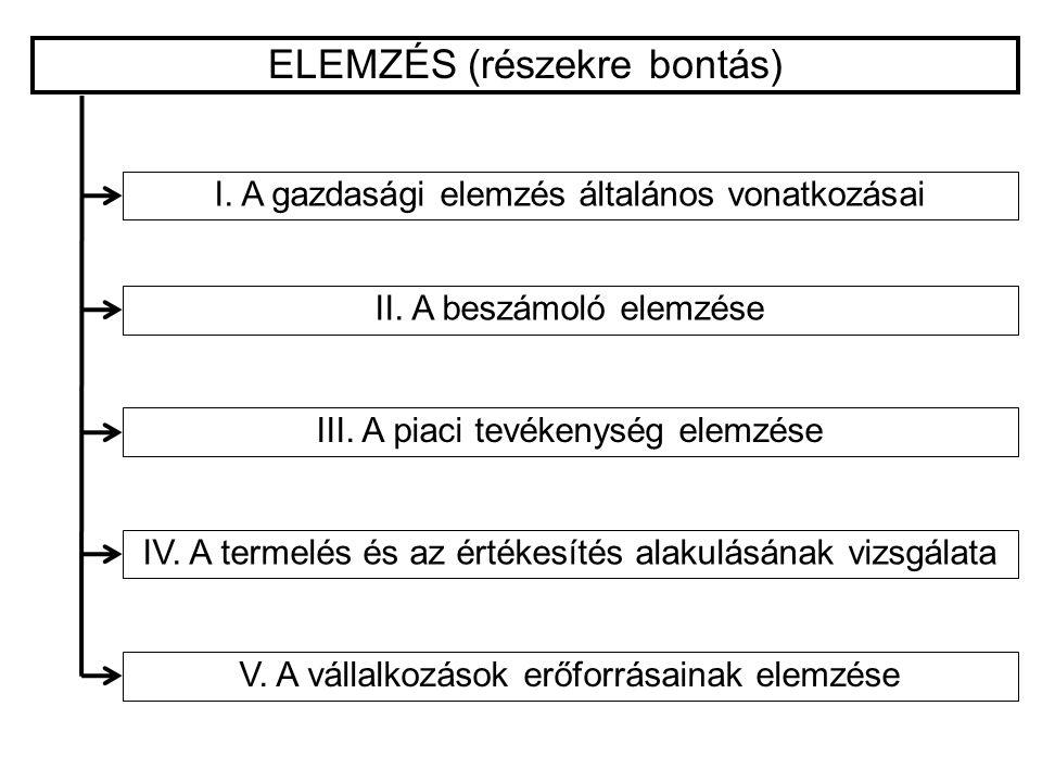 ELEMZÉS (részekre bontás)