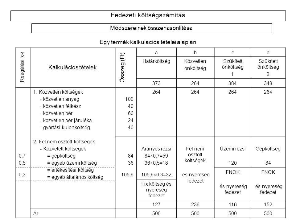 Fedezeti költségszámítás