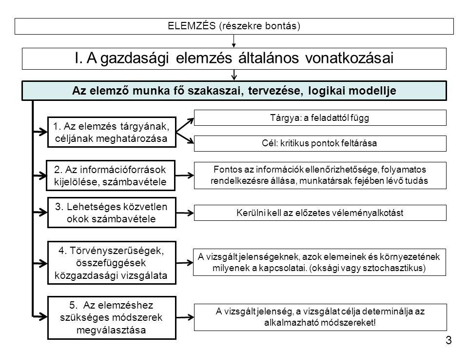 Az elemző munka fő szakaszai, tervezése, logikai modellje