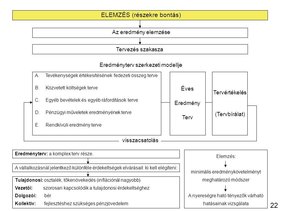 22 ELEMZÉS (részekre bontás) Az eredmény elemzése Tervezés szakasza