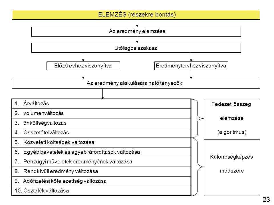 23 ELEMZÉS (részekre bontás) Az eredmény elemzése Utólagos szakasz