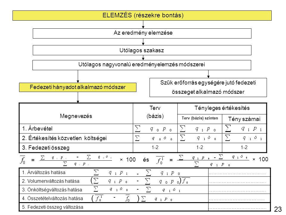 ( ) ( ) 23 ELEMZÉS (részekre bontás) Az eredmény elemzése