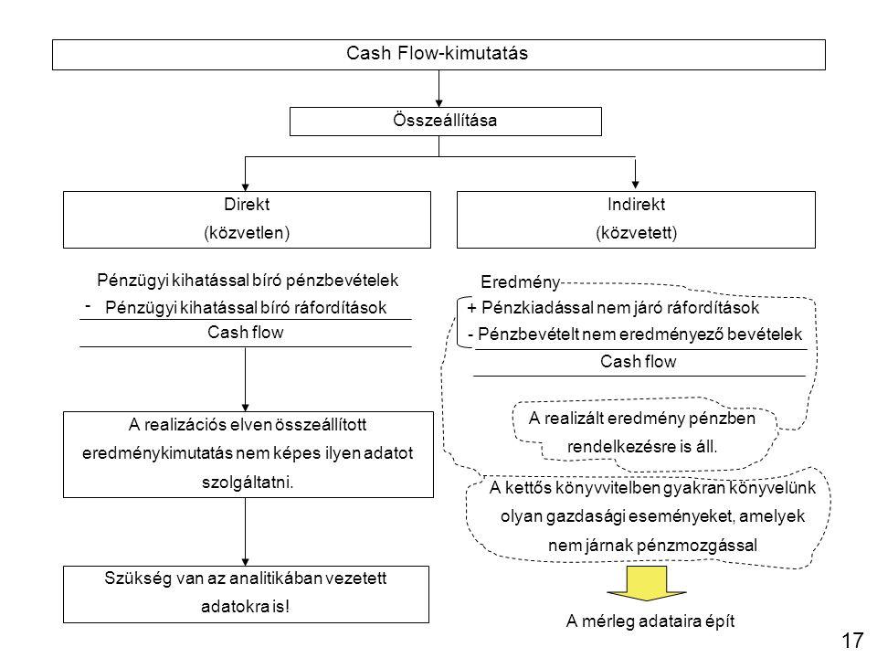 17 Cash Flow-kimutatás Összeállítása Direkt (közvetlen) Indirekt