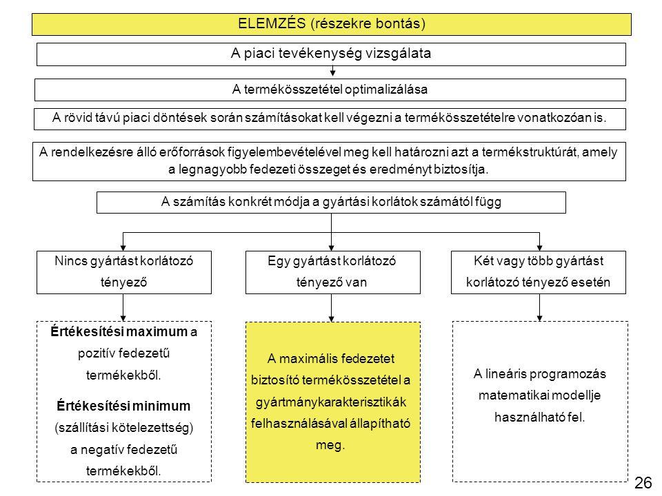 26 ELEMZÉS (részekre bontás) A piaci tevékenység vizsgálata