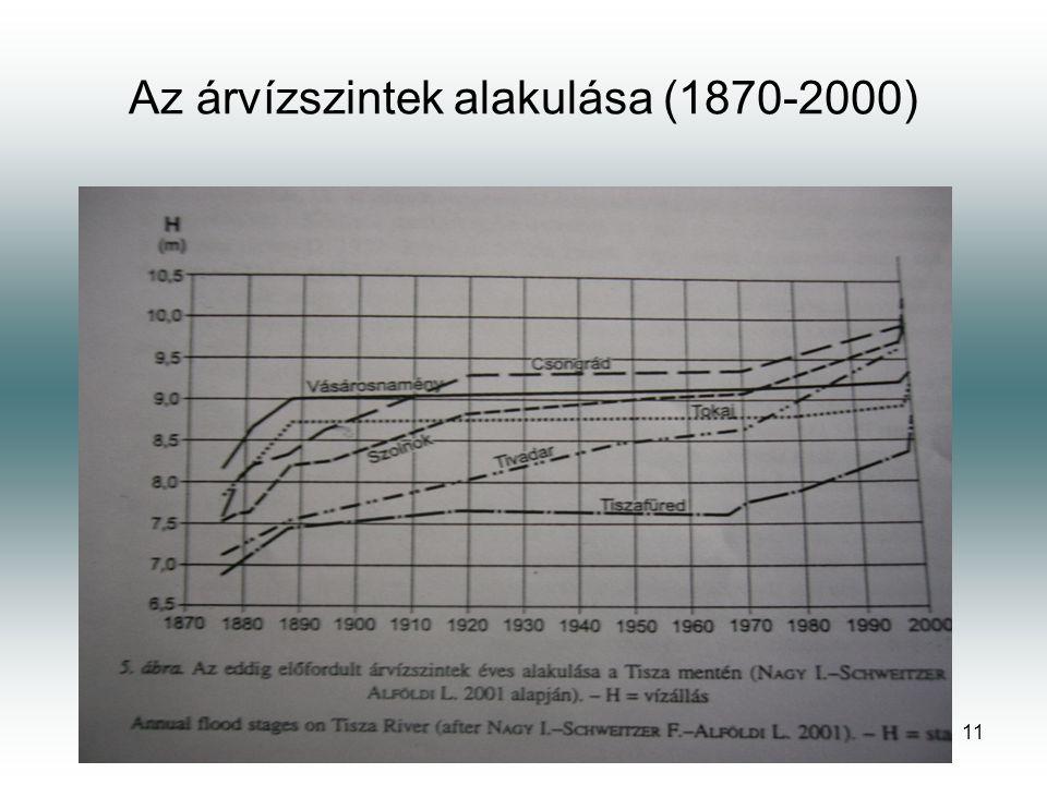 Az árvízszintek alakulása (1870-2000)