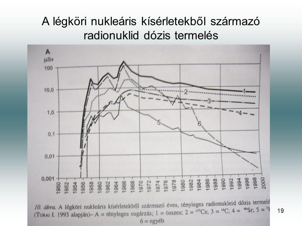 A légköri nukleáris kísérletekből származó radionuklid dózis termelés