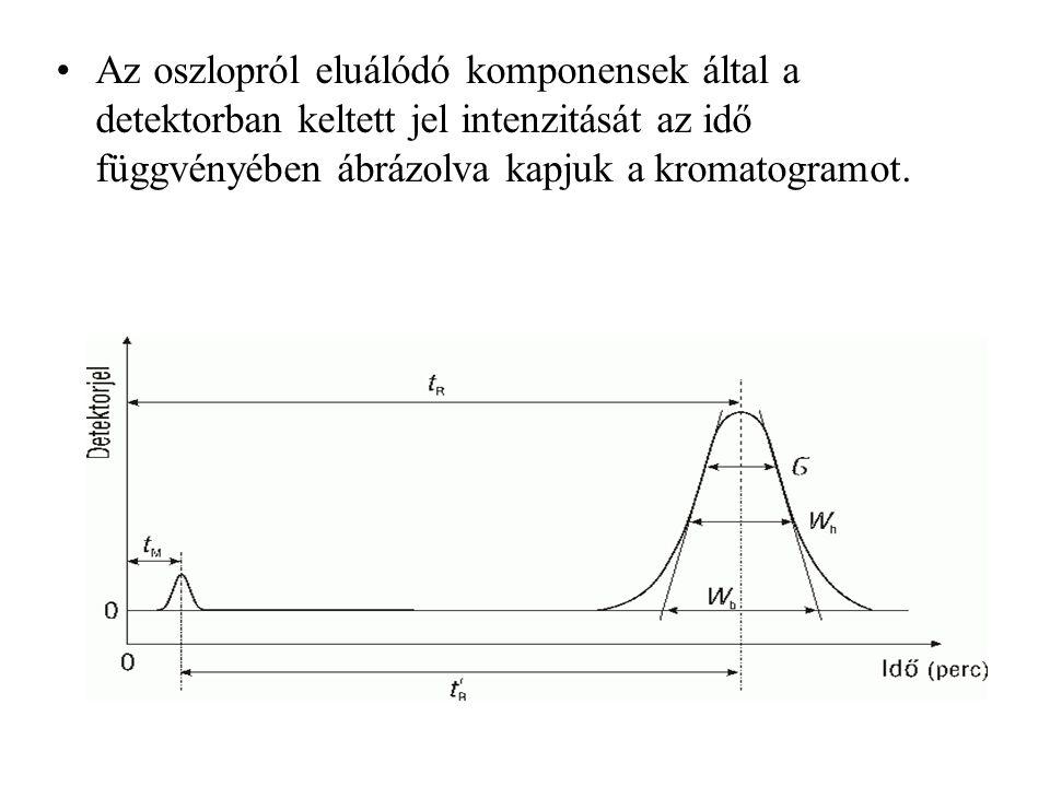 Az oszlopról eluálódó komponensek által a detektorban keltett jel intenzitását az idő függvényében ábrázolva kapjuk a kromatogramot.