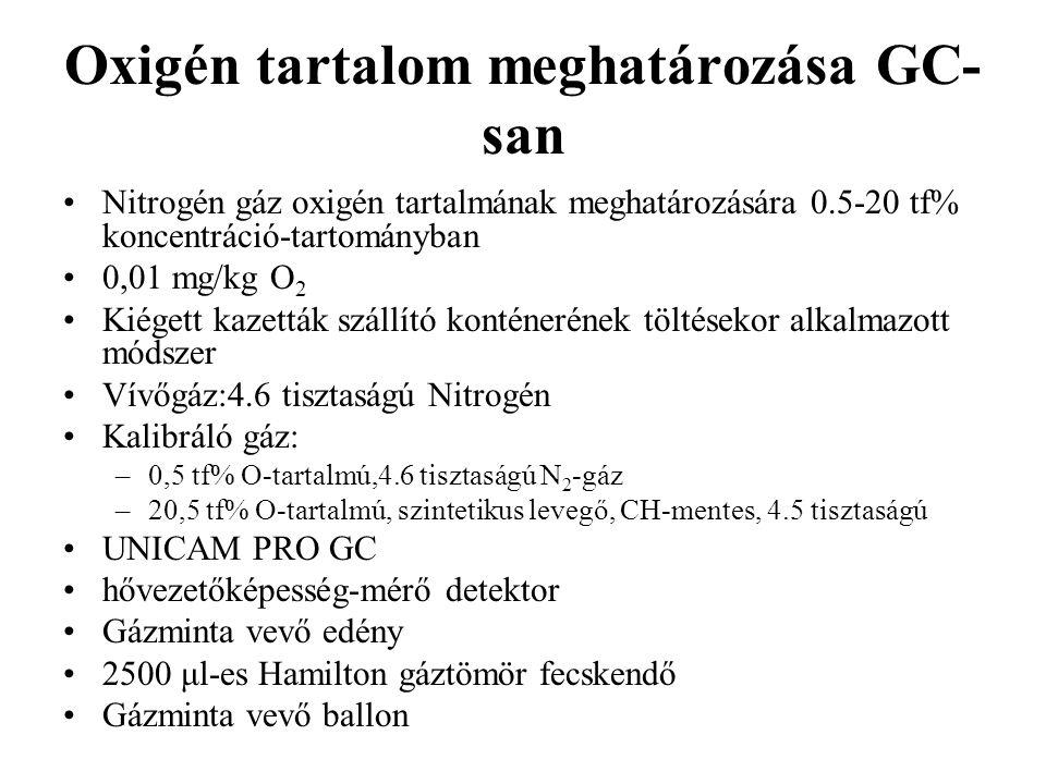 Oxigén tartalom meghatározása GC-san