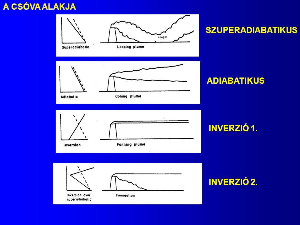 A CSÓVA ALAKJA SZUPERADIABATIKUS ADIABATIKUS INVERZIÓ 1. INVERZIÓ 2.
