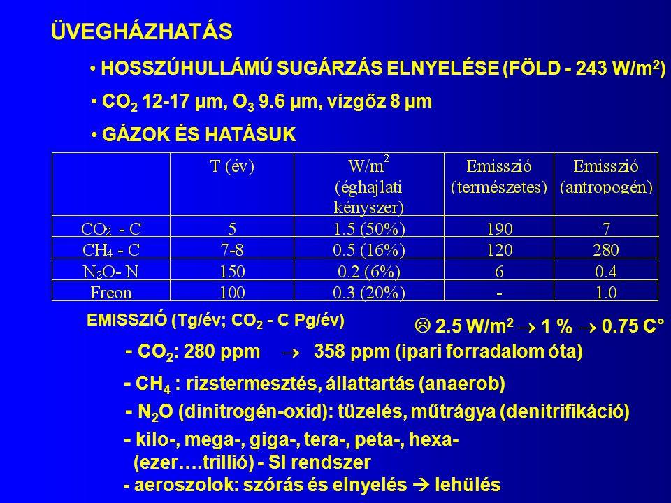- CO2: 280 ppm  358 ppm (ipari forradalom óta)