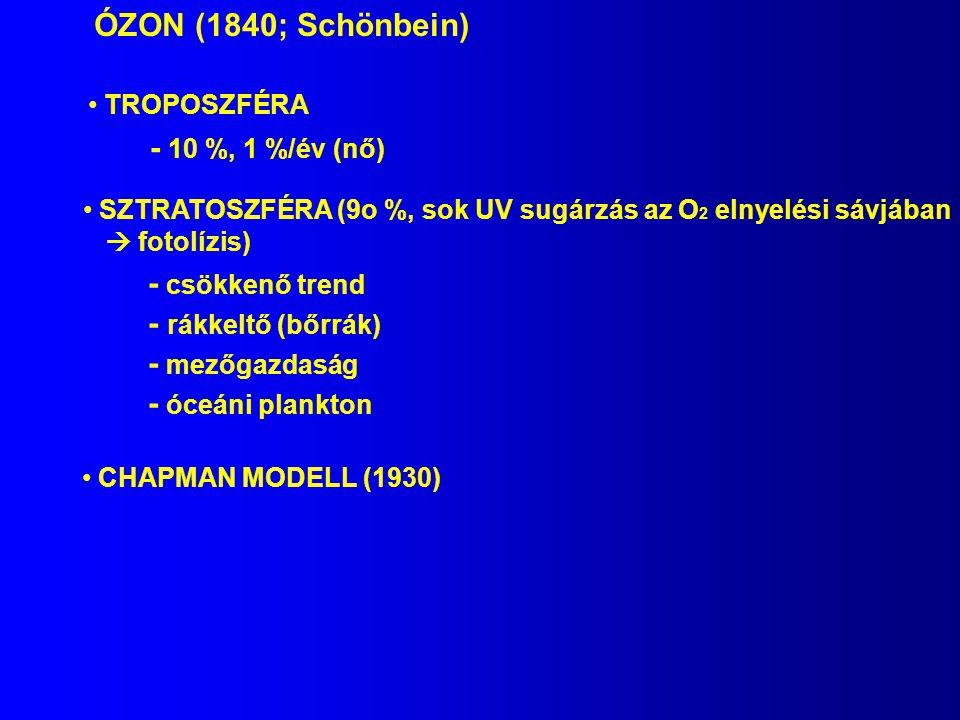 ÓZON (1840; Schönbein) - 10 %, 1 %/év (nő) - csökkenő trend