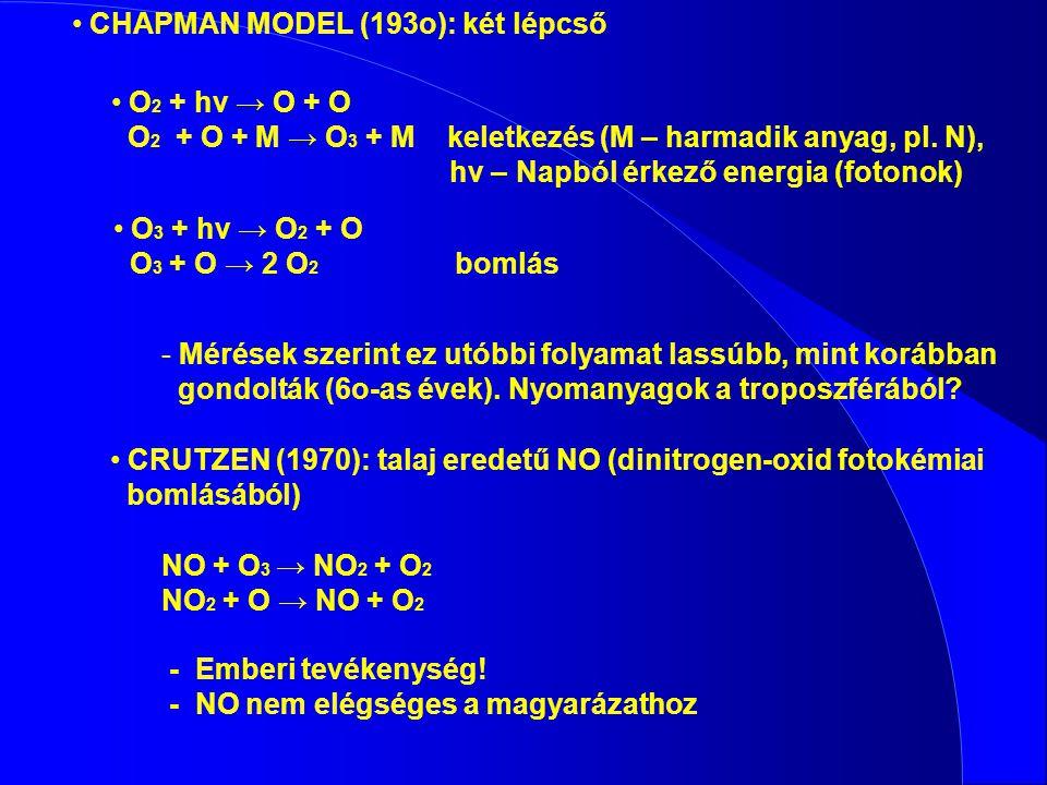 CHAPMAN MODEL (193o): két lépcső