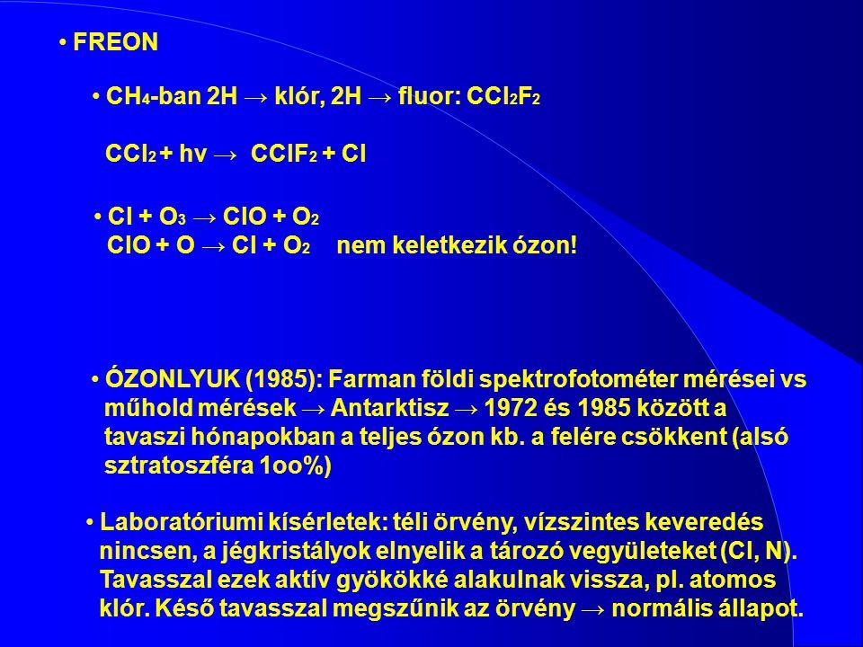 FREON CH4-ban 2H → klór, 2H → fluor: CCl2F2. CCl2 + hv → CClF2 + Cl. Cl + O3 → ClO + O2. ClO + O → Cl + O2 nem keletkezik ózon!