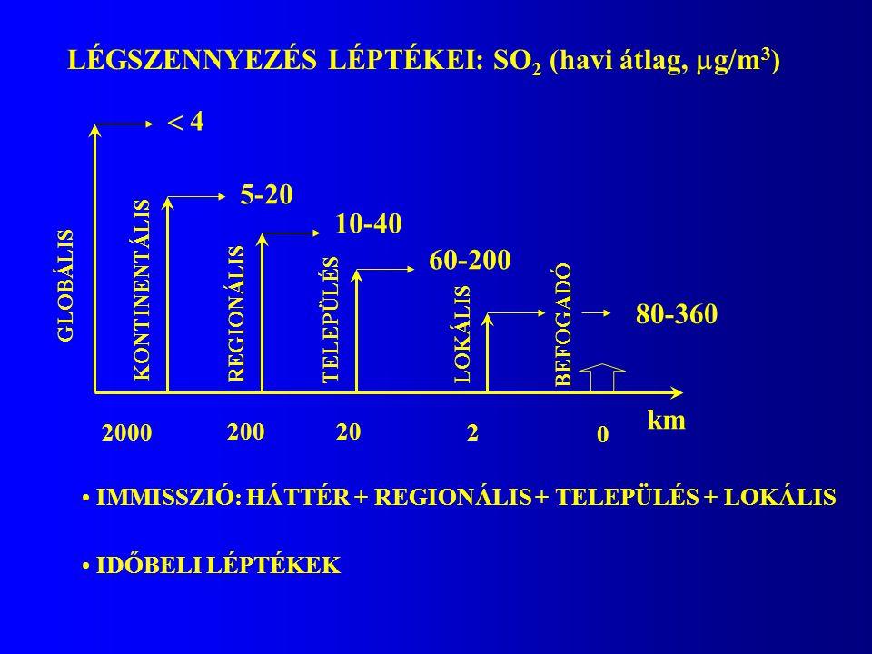 LÉGSZENNYEZÉS LÉPTÉKEI: SO2 (havi átlag, g/m3)