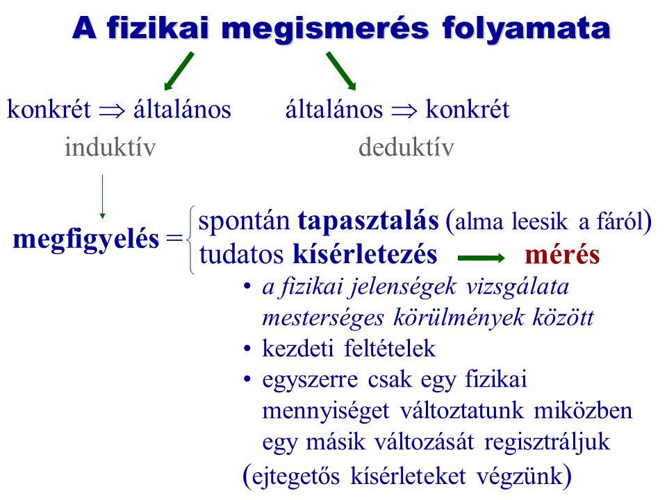 A fizikai megismerés folyamata