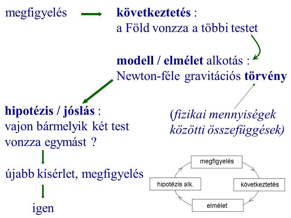 megfigyelés következtetés : a Föld vonzza a többi testet. modell / elmélet alkotás : Newton-féle gravitációs törvény.