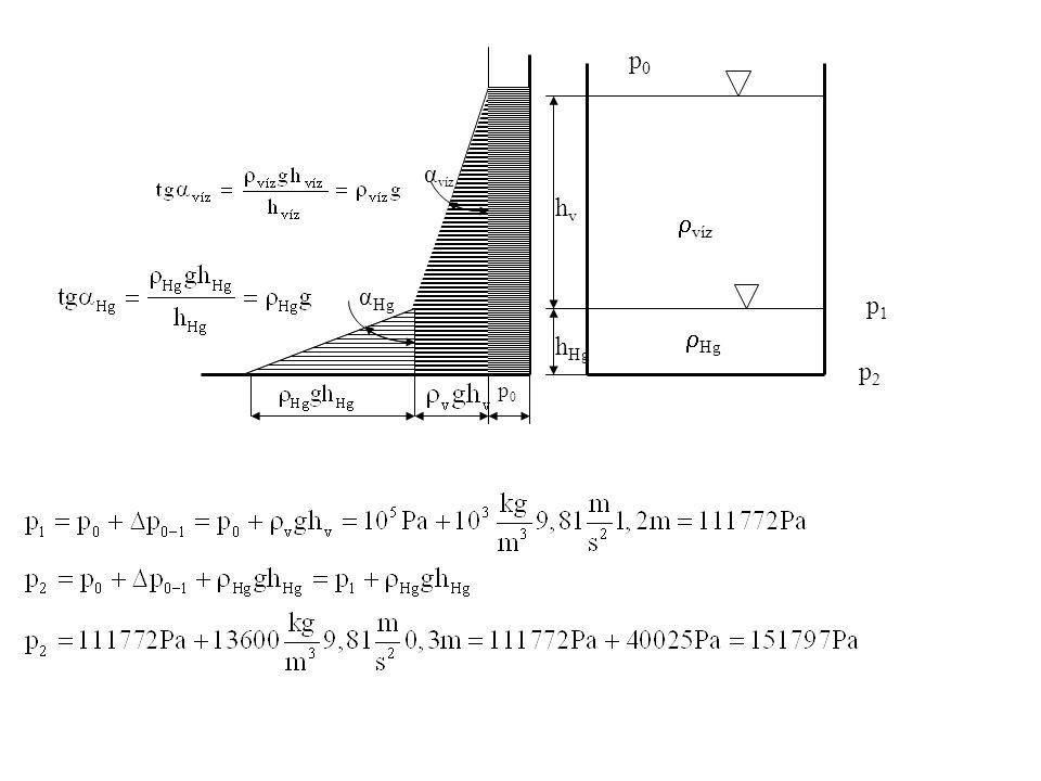 p0 αvíz hv víz αHg p1 Hg hHg p2 p0