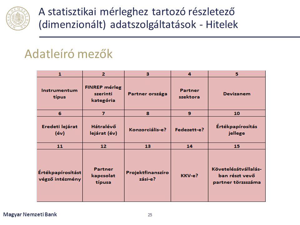 A statisztikai mérleghez tartozó részletező (dimenzionált) adatszolgáltatások - Hitelek