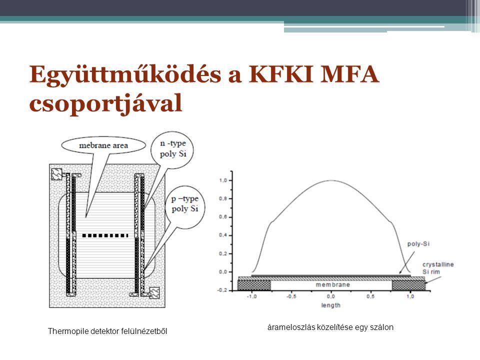Együttműködés a KFKI MFA csoportjával