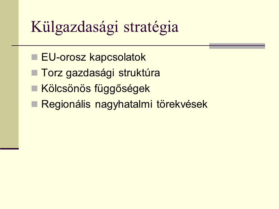 Külgazdasági stratégia