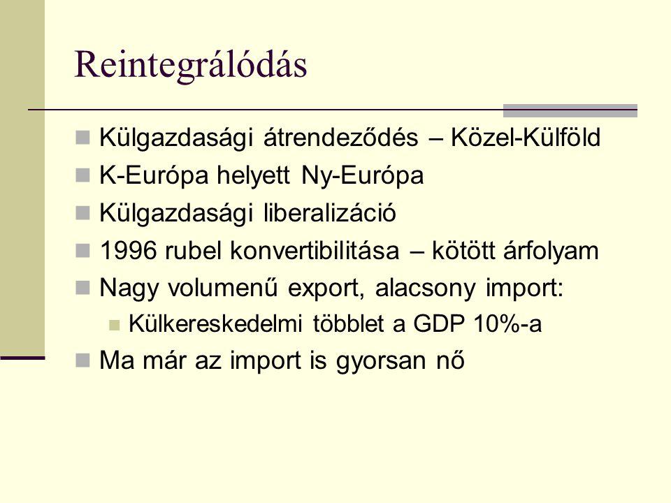 Reintegrálódás Külgazdasági átrendeződés – Közel-Külföld
