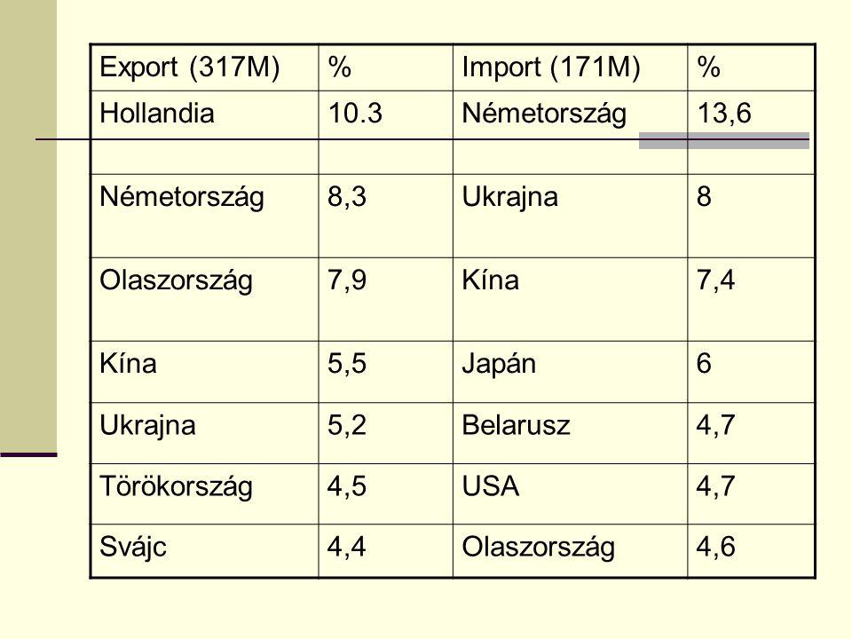 Export (317M) % Import (171M) Hollandia. 10.3. Németország. 13,6. 8,3. Ukrajna. 8. Olaszország.