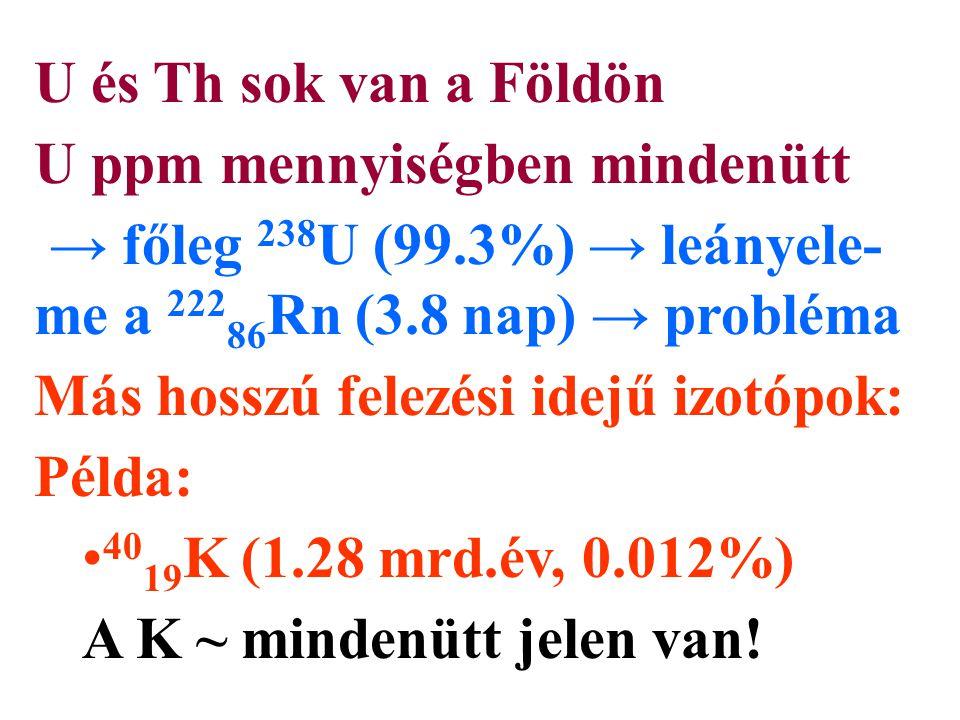 U és Th sok van a Földön U ppm mennyiségben mindenütt. → főleg 238U (99.3%) → leányele-me a 22286Rn (3.8 nap) → probléma.