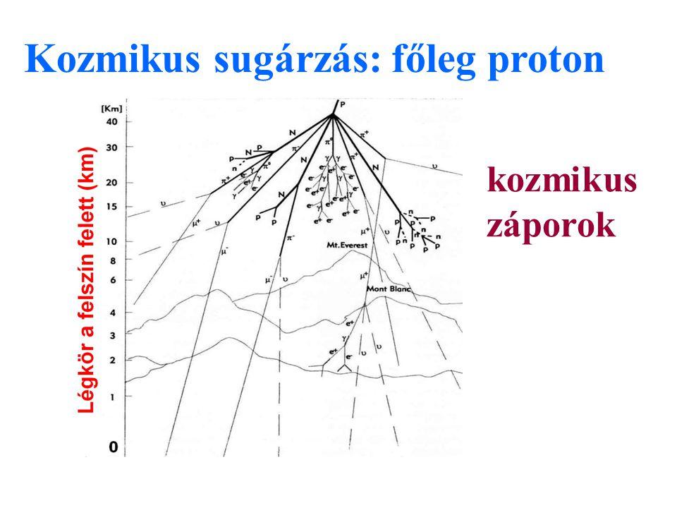 Kozmikus sugárzás: főleg proton