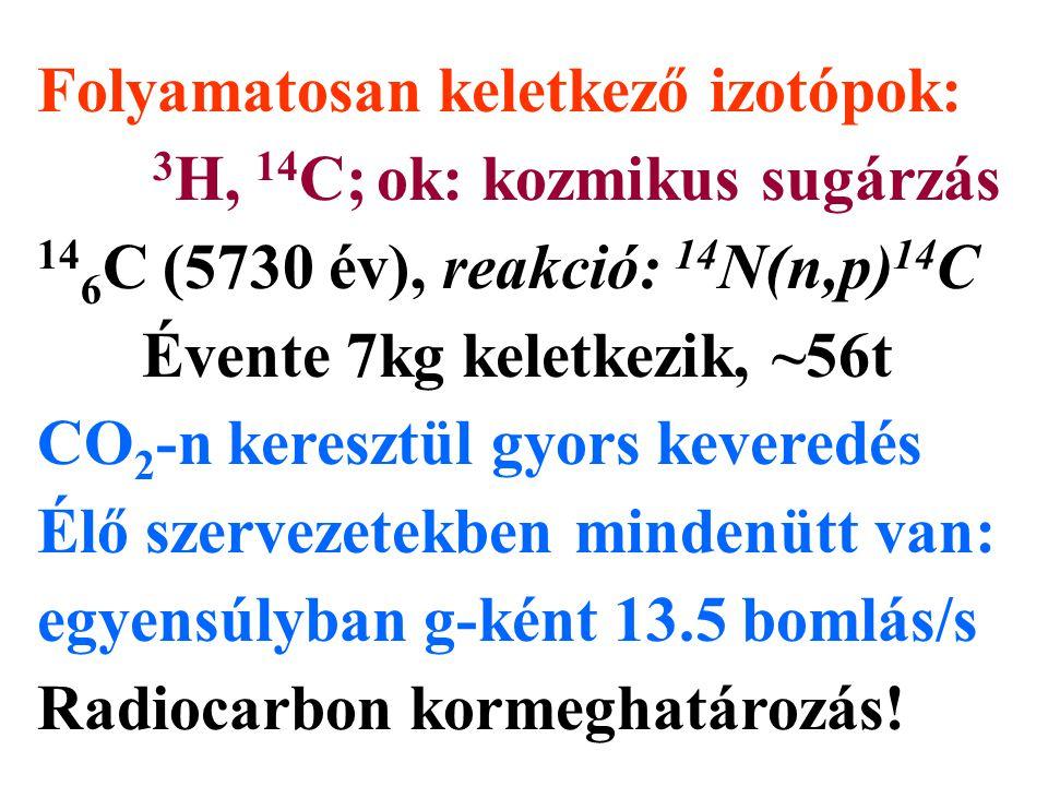 Folyamatosan keletkező izotópok: