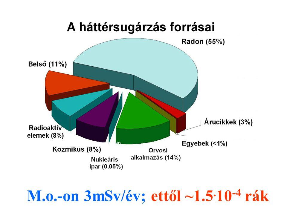 M.o.-on 3mSv/év; ettől ~1.5.10-4 rák