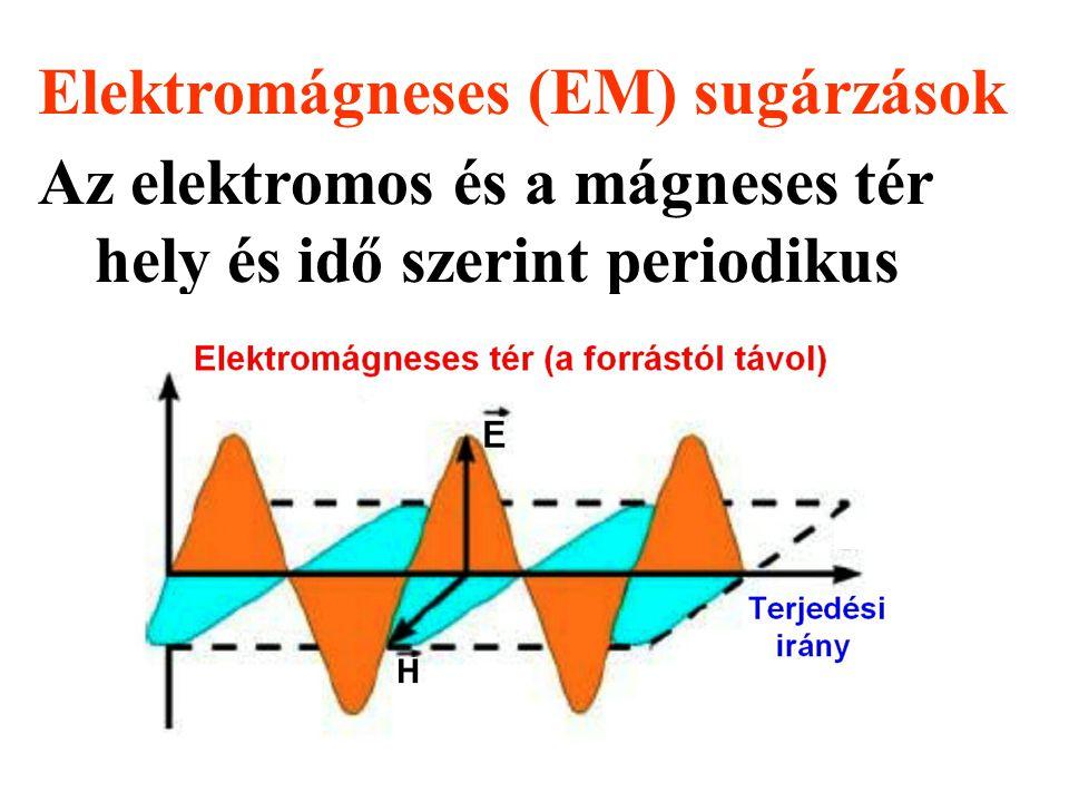 Elektromágneses (EM) sugárzások