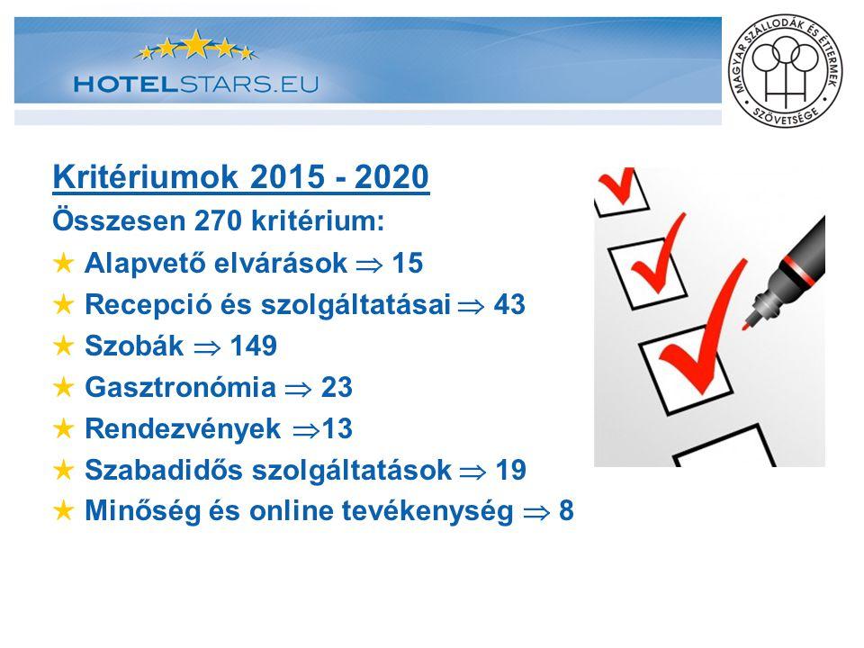 Kritériumok 2015 - 2020 Összesen 270 kritérium: