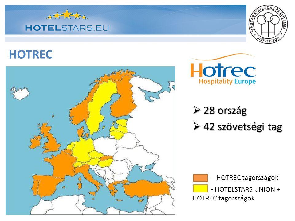 HOTREC 28 ország 42 szövetségi tag - HOTREC tagországok