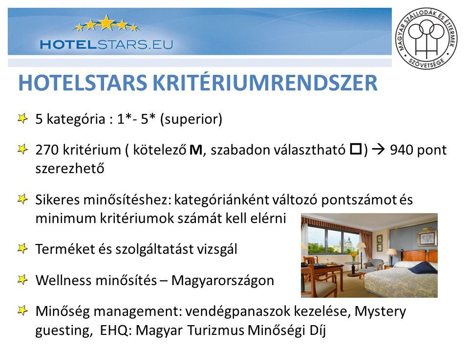 HOTELSTARS KRITÉRIUMRENDSZER