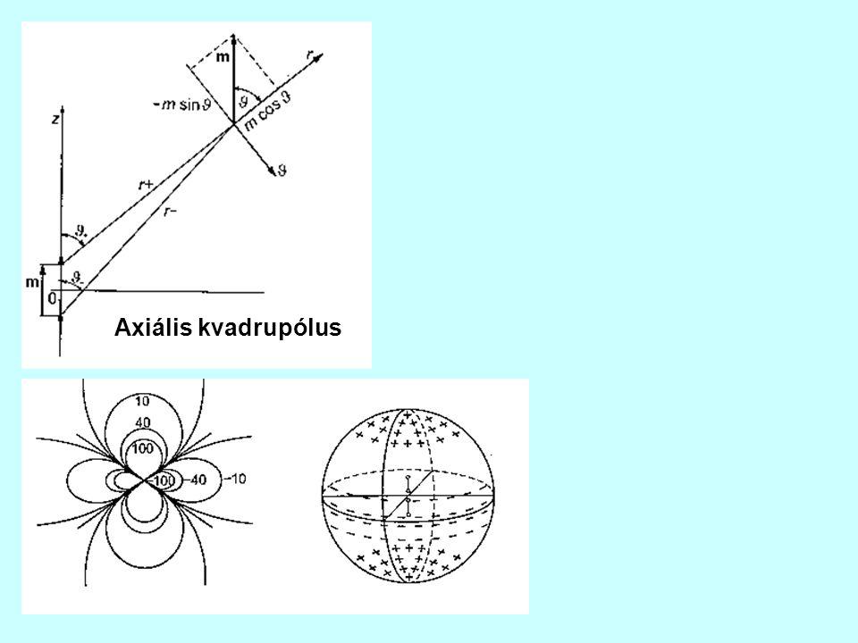 Axiális kvadrupólus