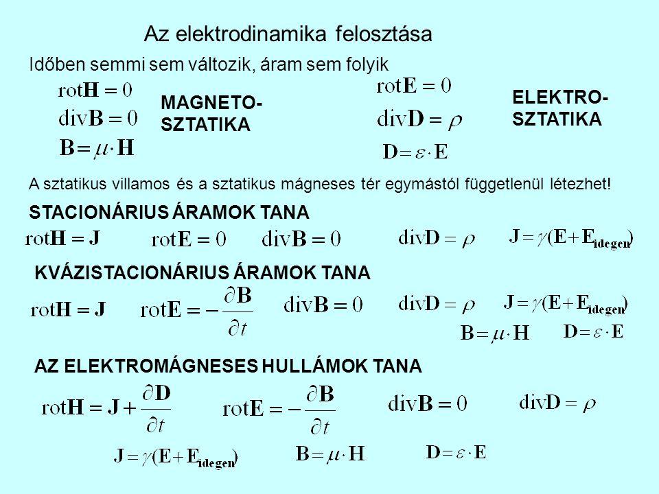 Az elektrodinamika felosztása