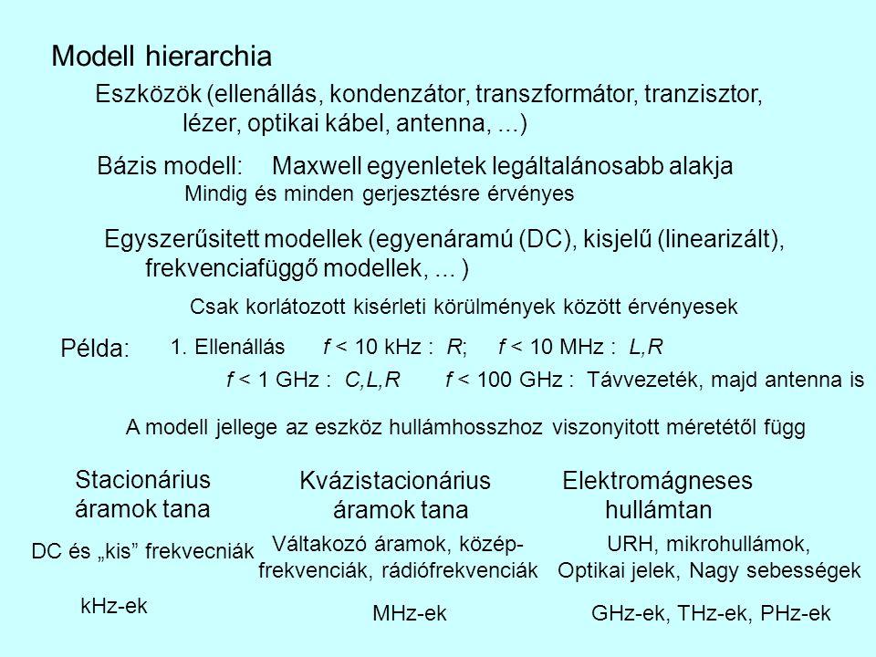 Modell hierarchia Eszközök (ellenállás, kondenzátor, transzformátor, tranzisztor, lézer, optikai kábel, antenna, ...)