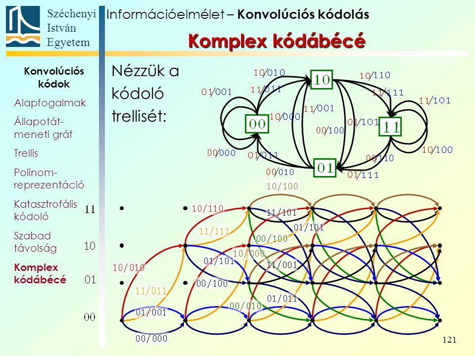 Komplex kódábécé Nézzük a kódoló trellisét: