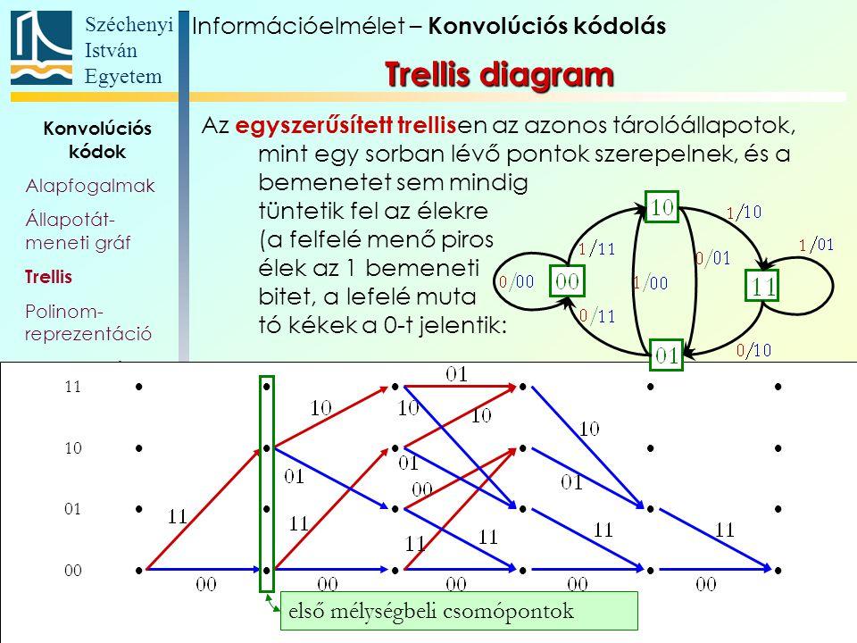 Trellis diagram Információelmélet – Konvolúciós kódolás