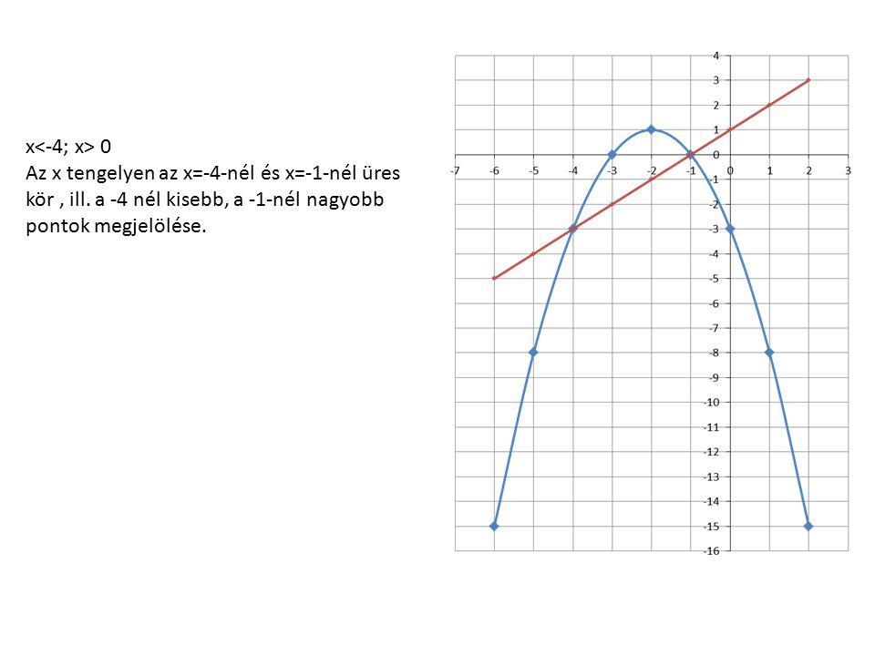 x<-4; x> 0 Az x tengelyen az x=-4-nél és x=-1-nél üres kör , ill.
